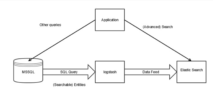 kreuzwerker | Introducing Elasticsearch as a Structured Search Provider