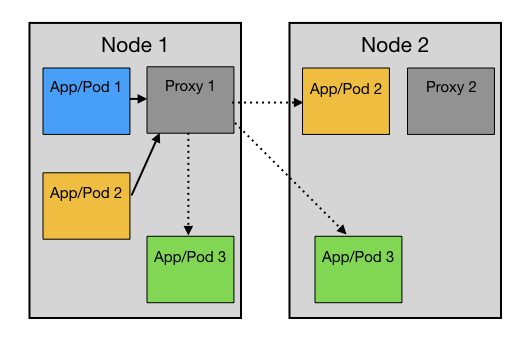 kreuzwerker   Managing Microservices with Kubernetes and Istio