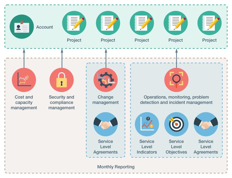 kreuzwerker | Services | DevOps & AWS